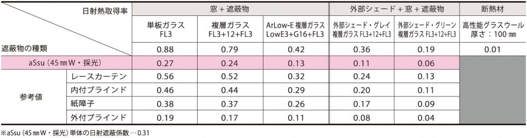 %e5%a4%8f%e3%81%ae%e6%97%a5%e5%b0%84%e9%81%ae%e8%94%bd%e6%af%94%e8%bc%83