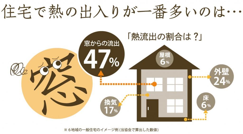 """住宅で熱の出入りが一番多いのは""""窓""""sw"""